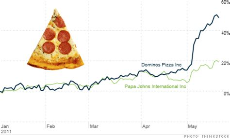 Pizza stocks Domino's, Papa John's and Yum are hot. The ...