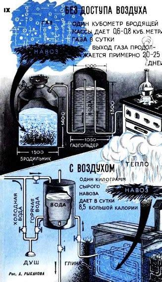 Биогазовые комплексы биогазовая установка купить . сельхозбиогаз