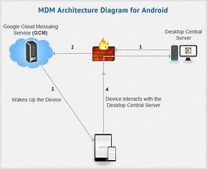 Before We Setup Mobile Device Management  Let Us First