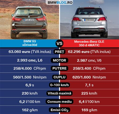 German car fans would rush to grab it, as those were always the most important tests for the two brands. BMW X5 vs Mercedes-Benz GLE: SUV-uri cu pretenții