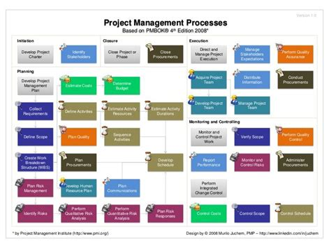 Proces Flow Diagram 4th Edition by Pmbok The Global Standard For Project Management