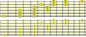 Playing Scales Across The Fretboard Fast Fluidly Musically