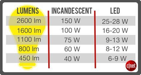 60 watt glühbirne wieviel lumen five things to consider before buying led bulbs cnet