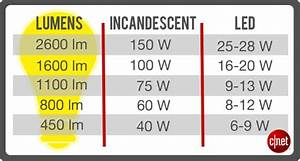 Bulb Wattage Conversion Chart Five Things To Consider Before Buying Led Bulbs Cnet