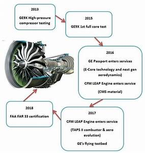 Milestones Diagram Of Ge9x Engine  Source  Ge Website