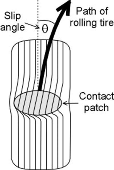 slip angle for maximum traction - Page 2 - Rennlist