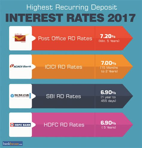 Recurring Deposit Interest Rates