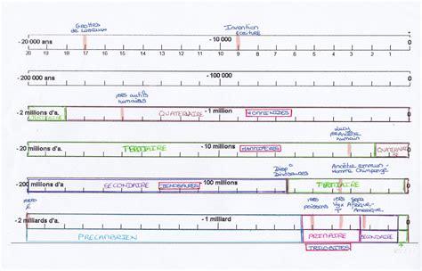 partie 3 evolution des organismes et histoire de la