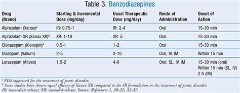 pharmacologic management  acute  chronic panic disorder