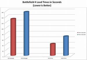 Corsair Tests Ssd Vs Hdd In Battlefield 4 Modcrash