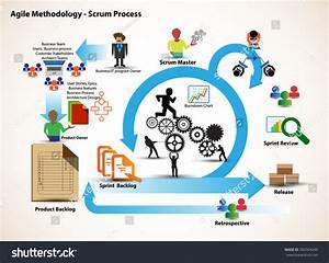 Software Development Methodologies - The Document Co