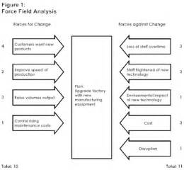P Diagram Template Excel Pin Field Analysis Exle On