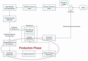 Use Flowchart For Better Production Management