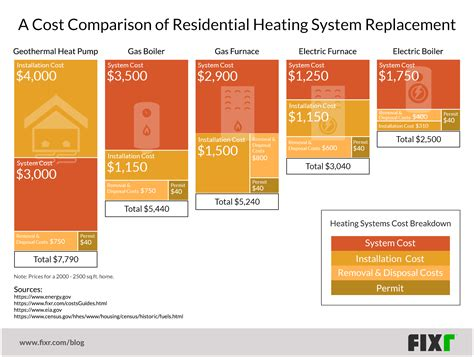 A Real Cost Comparison of Heating Options for Your Home