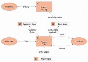U0421lassic Business Process Modeling Solution