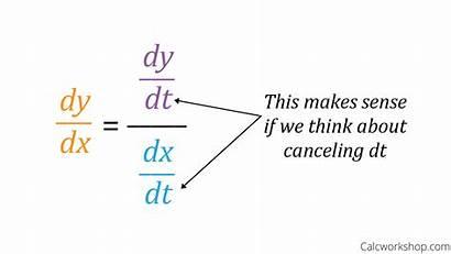 Parametric Slope Finding Formula Lesson Tangent Line