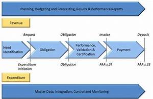 Guideline On Common Financial Management Business Process
