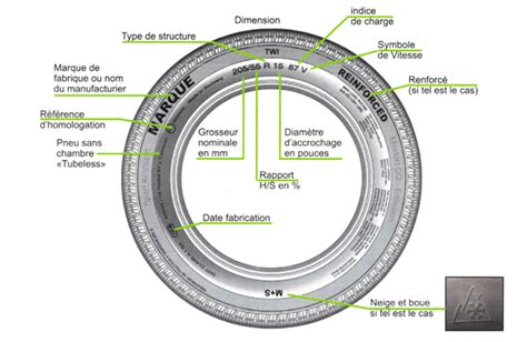 pneu auto trouver la dimension de mes pneus siligom