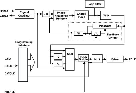 Simple Engine Block Diagram by 1574b User Programmable Laser Engine Pixel Clock