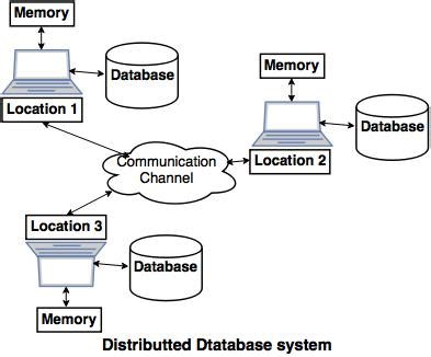 distributed databases tutorial