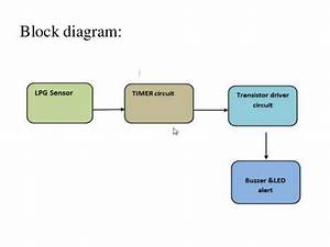 Detection Of Lpg Gas Leakage Sensor And Alert System