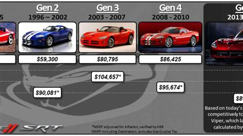 2015 Dodge Viper price drops $15k for 2015