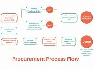Procurement To Payment Process Flow Chart  U2013 49 Unique Vendor Reconciliation Process Flow Chart