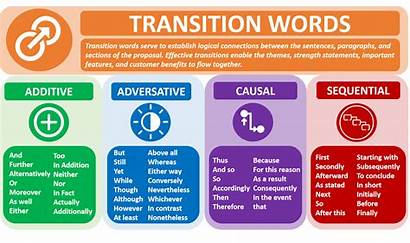 Transition Writing Words Critical Why Proposal Clear