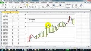 Excel   263 - Abweichungen  1  Im Liniendiagramm Darstellen - Diagramme