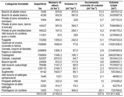 dati forestale risorse forestali della toscana e aspetti riguardanti il
