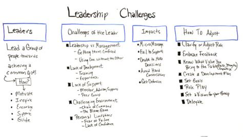 common leadership challenges projectmanagercom