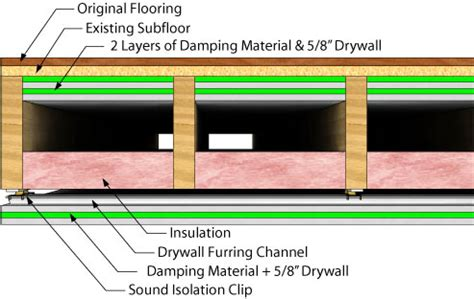 soundproofing basement ceiling and framing walls under it