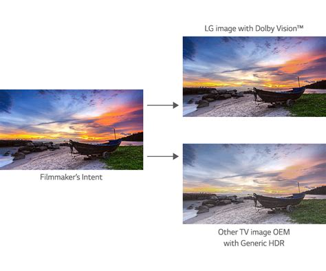 What Is Hdr & How Does It Apply To Tvs  Lg Usa