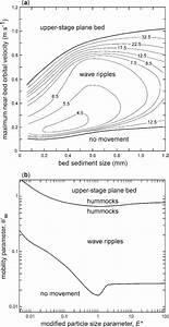 Predicting Bedforms And Primary Current Stratification In Cohesive Mixtures Of Mud And Sand