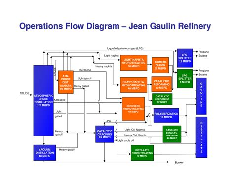 home design exles operational flow chart template 28 images free