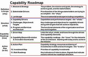 capability map template pictures to pin on pinterest With capabilities analysis template