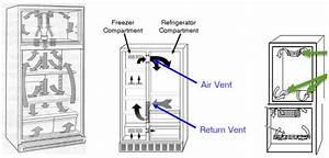 Lg Refrigerator Air Flow Diagram