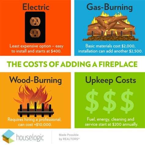 cost  build  fireplace electric