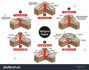 Volcano Types Infographic Diagram Including Fissure Stock Vector 615038528