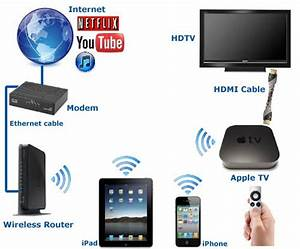 How To Connect Iphone  Ipad  Ipod To Tv
