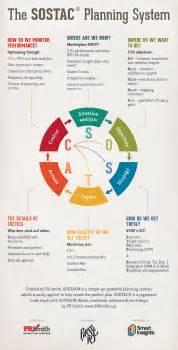 resume running after marathon sostac 174 marketing plans infographic smart insights