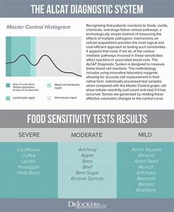 What Is The Best Food Sensitivity Testing Method
