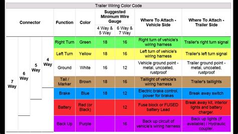 Trailer Wiring Codes For Pin Connector Youtube