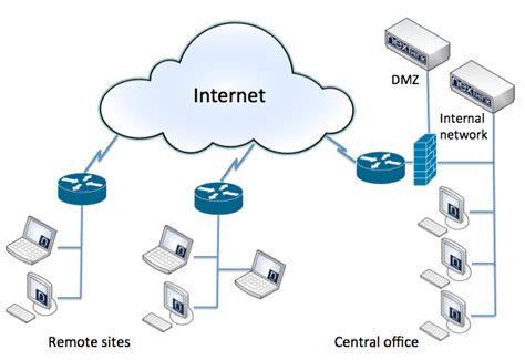 images  simple network diagram dmz simple