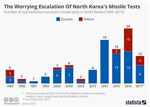 Chart: The Worrying Escalation Of North Korea's Missile ...