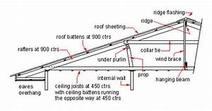 Domestic roof construction - Wikipedia