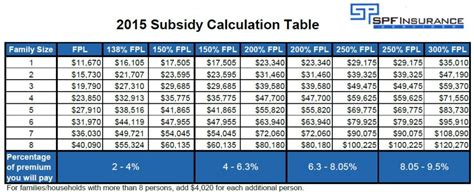 federal poverty line table 2015 aca subsidy chart quotes
