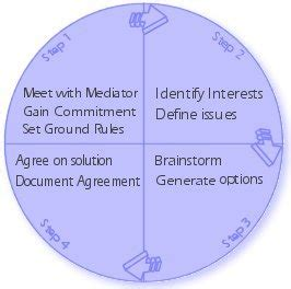 Mediation Information  Denver Colorado Divorce Mediation. State Of Tennessee Business Search. Vanguard Intermediate Term Bond Etf. Continuing Education For Chiropractors. Movers Specialty Services Ellington Field Map. Buy Stock In Marijuana Voicemail Setup Iphone. Ac Automotive West Hartford Dr Marc Cohen Nj. Oscommerce Themes Free Custom Usb Flash Drive. Inpatient Treatment For Depression