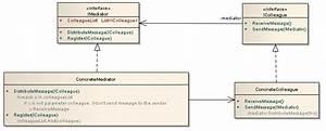 Bidirectional communication between model objects in ...