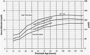 Neonatal Jaundice Levels Chart On Babies Jaundice Part I Baby Boy Turns Yellow